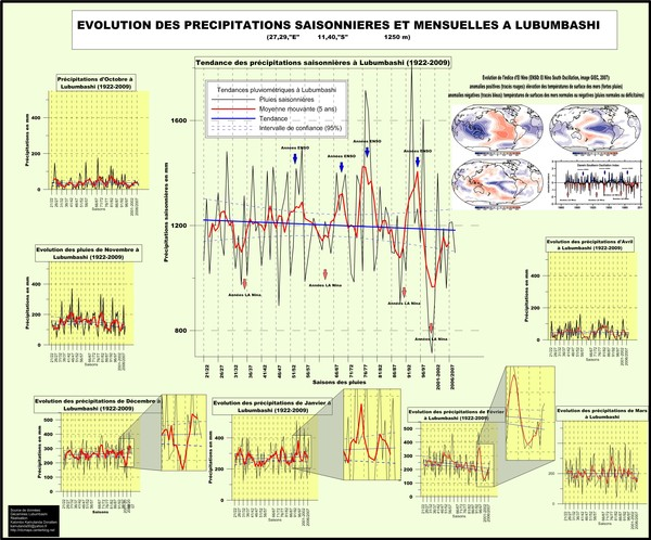 Evolution temporelle des pluies à Lubumbashi